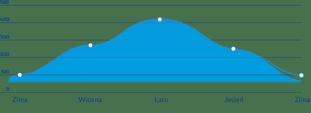 innex-wykres